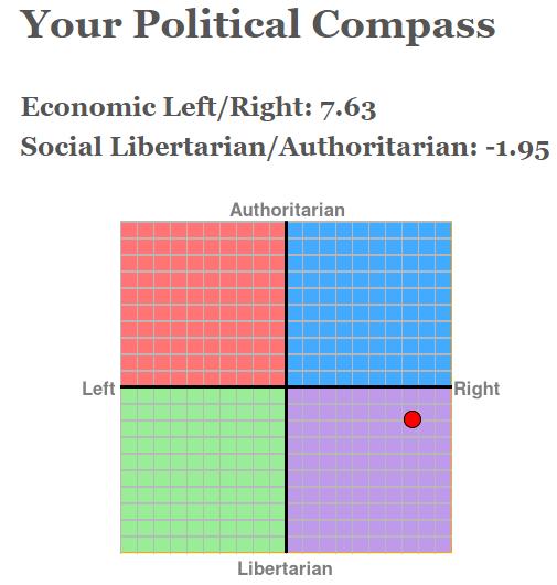 political compass 2019.png
